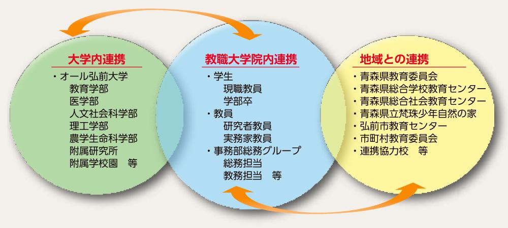 プロフェッショナルチームを拓く協働的な運営体制