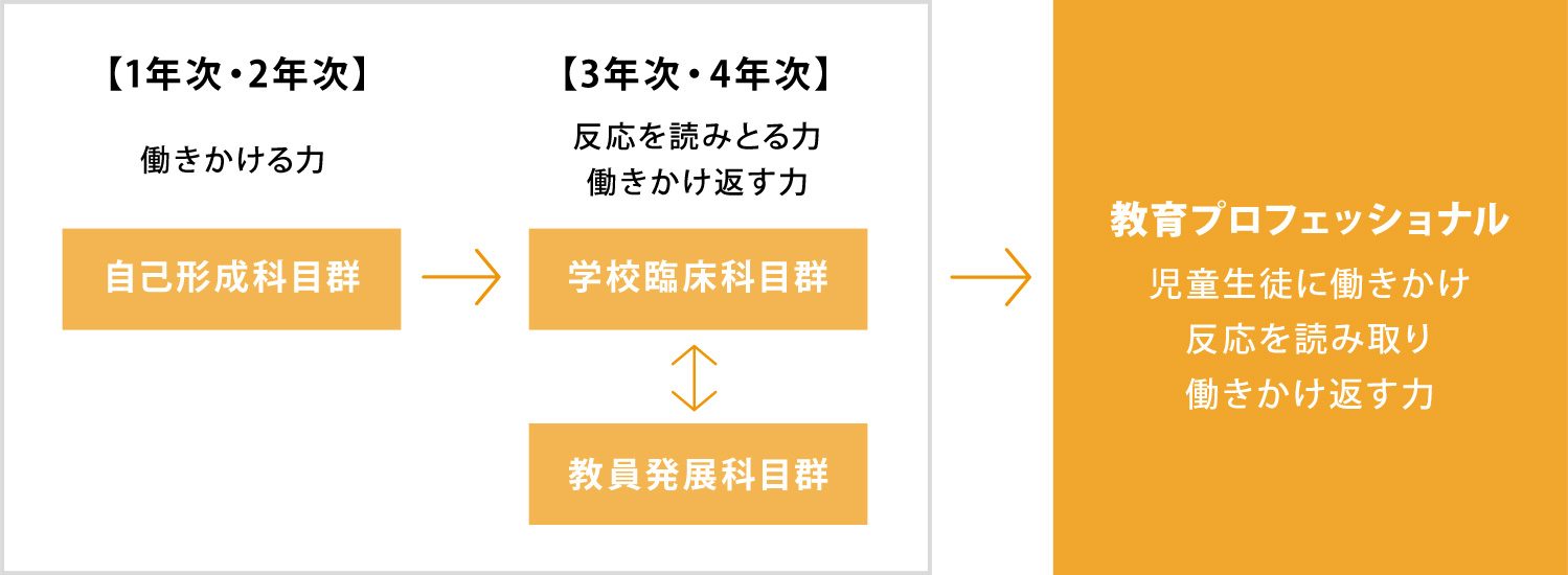弘前大学 教育学部3つの科目群から構成された教員養成カリキュラム
