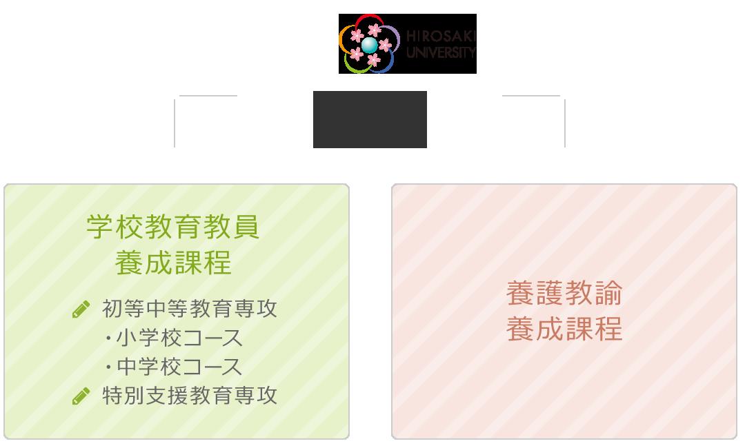 弘前大学 教育学部 学部改組