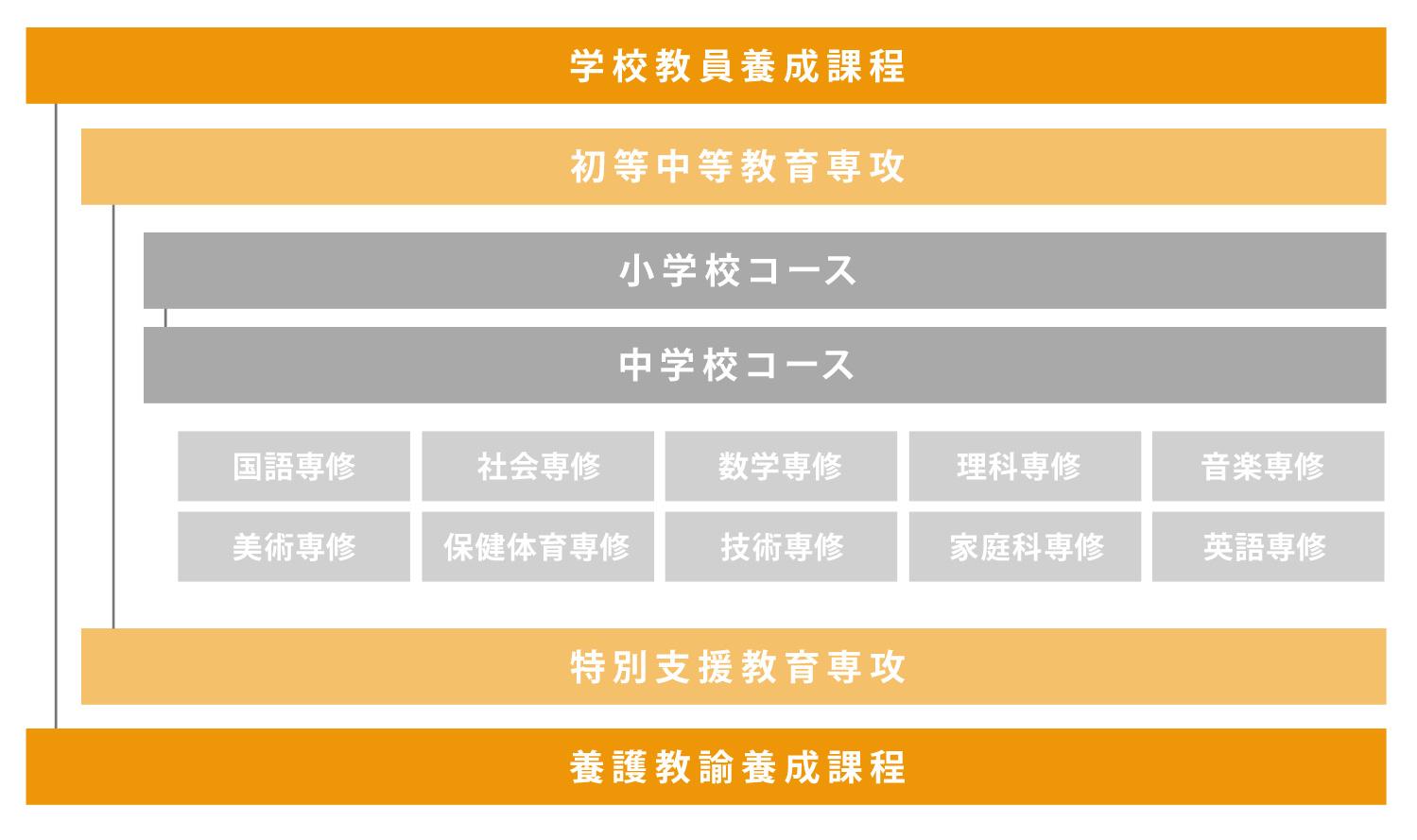 弘前教育学部 組織
